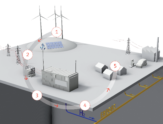 power to gas facility pilot project p2g ća vis viva kkpe ca